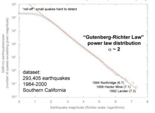 Закон Гутенберга - Рихтера