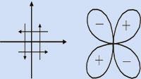 Силовая модель очага землетрясения - двойная пара сил и диаграмма направленности для Р волн.