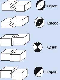 Типы смещений по разломам и соответствующие им стереограммы фокальных механизмов